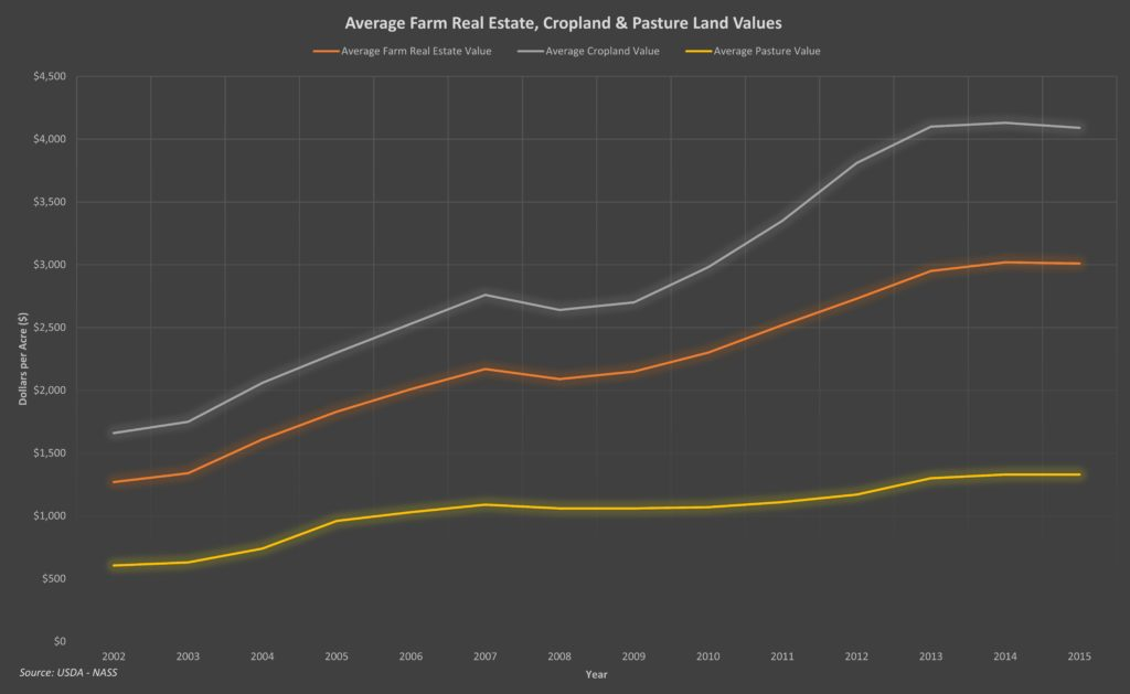 Avg Real Estate Farmland, Cropland and Pasture Land Values