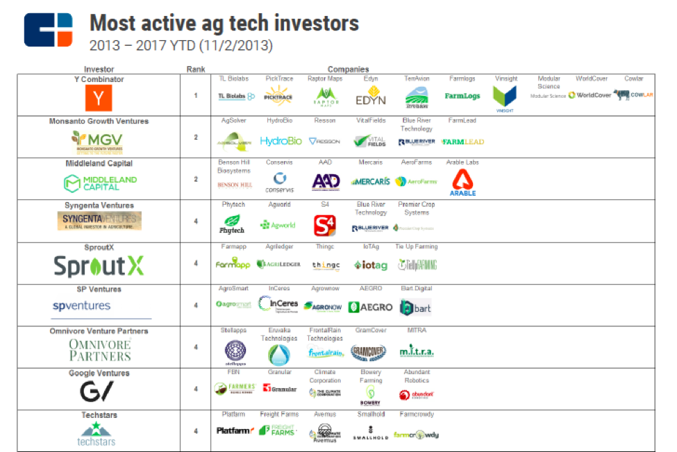 most active funds